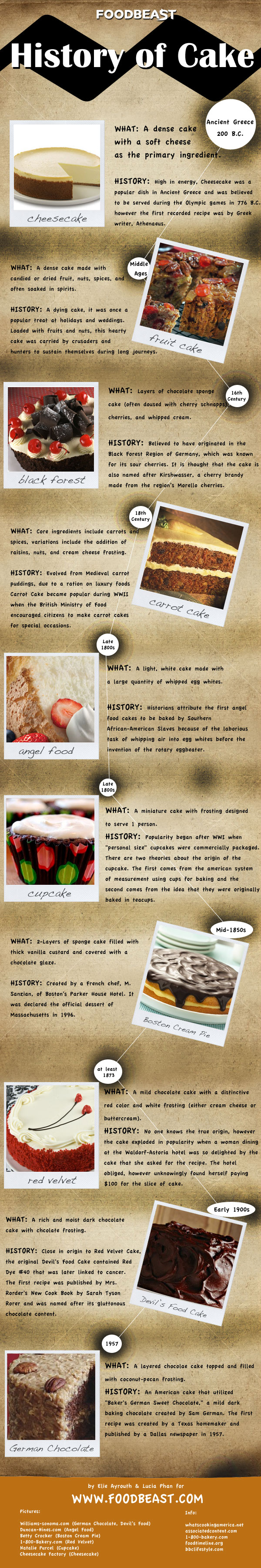 caked-up-infographic