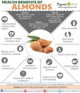 almond chart
